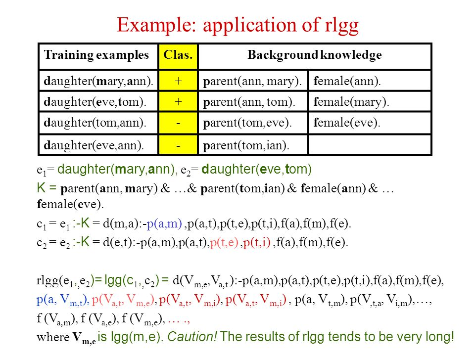 Example: application of rlgg Training examplesClas.Background knowledge daughter(mary,ann).+parent(ann, mary).female(ann). daughter(eve,tom).+parent(a