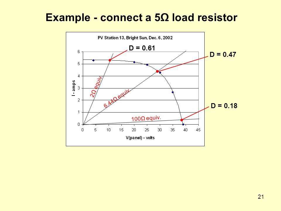 21 Example - connect a 5Ω load resistor D = 0.47 6.44Ω equiv. 100Ω equiv. D = 0.18 D = 0.61 2Ω equiv.