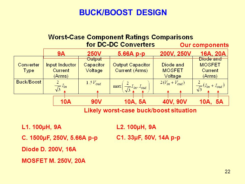 22 5.66A p-p200V, 250V16A, 20A Our components 9A250V 10A, 5A10A90V40V, 90V Likely worst-case buck/boost situation 10A, 5A MOSFET M. 250V, 20A L1. 100µ