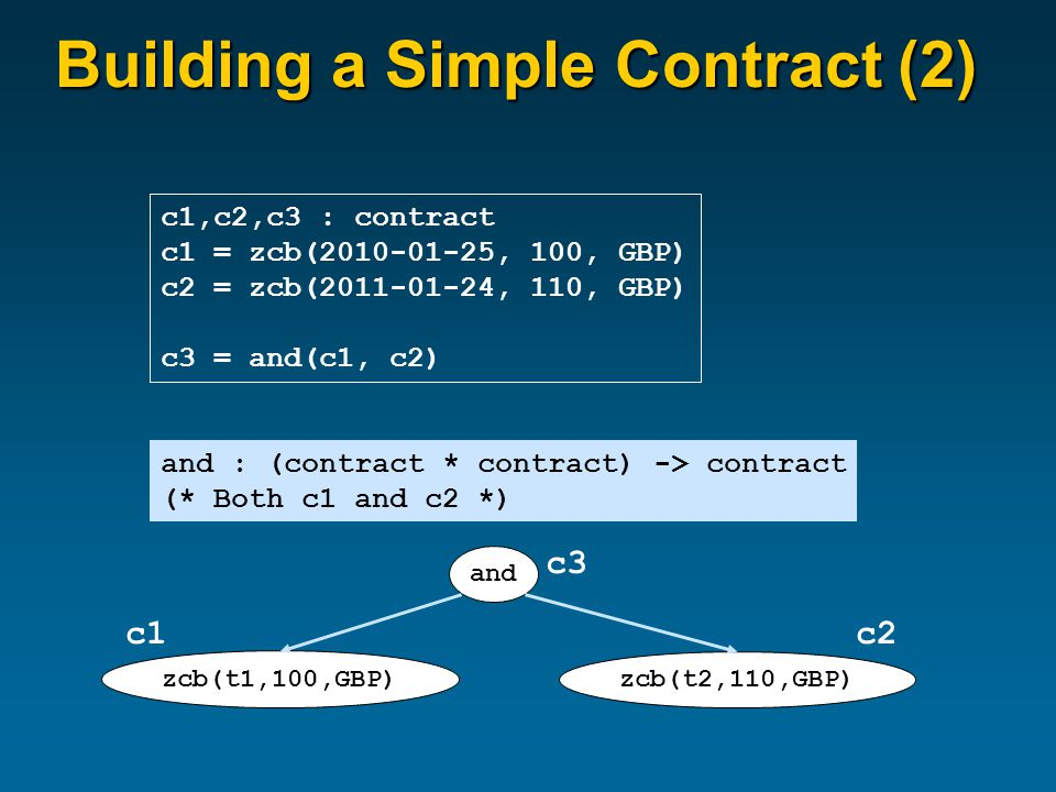 Building a Simple Contract (2) c1,c2,c3 : contract c1 = zcb(2010-01-25, 100, GBP) c2 = zcb(2011-01-24, 110, GBP) c3 = and(c1, c2) and : (contract * contract) -> contract (* Both c1 and c2 *) and zcb(t1,100,GBP) zcb(t2,110,GBP) c1c2 c3