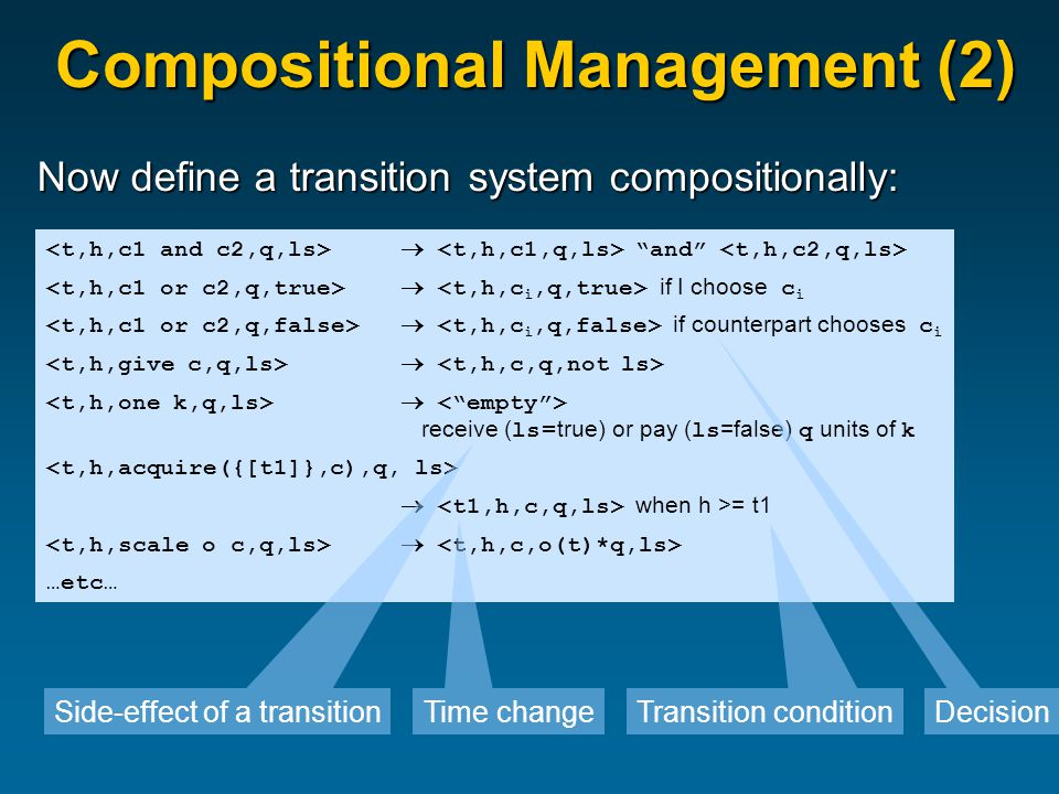 Compositional Management (2) Now define a transition system compositionally:  and  if I choose c i  if counterpart chooses c i   receive ( ls = true) or pay ( ls =false) q units of k  when h >= t1  …etc… Side-effect of a transition Time change Decision Transition condition