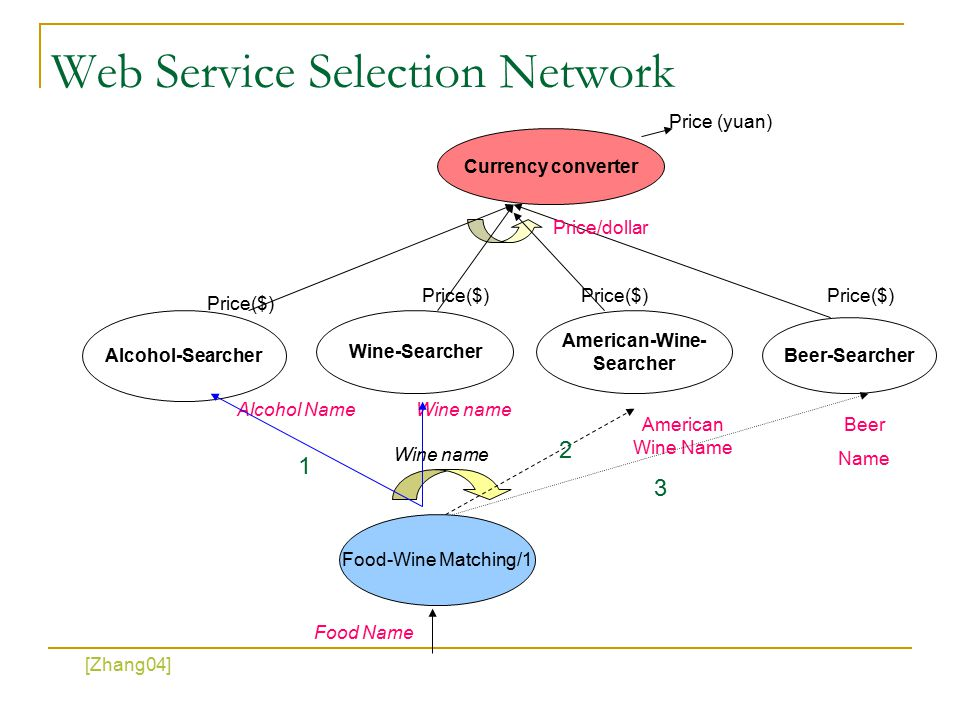 Web Service Selection Network Food-Wine Matching/1 Alcohol-Searcher Wine-Searcher Food Name Wine name Alcohol Name American-Wine- Searcher American Wine Name Currency converter Beer-Searcher Beer Name Price($) Price/dollar Price (yuan) 1 2 3 [Zhang04]