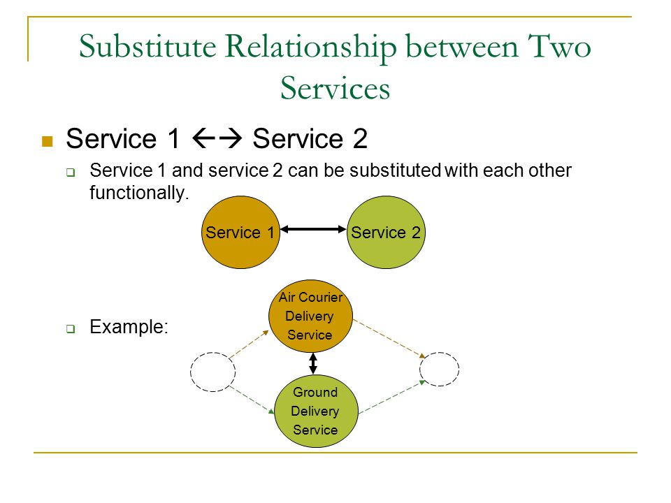 Substitute Relationship between Two Services Service 1  Service 2  Service 1 and service 2 can be substituted with each other functionally.