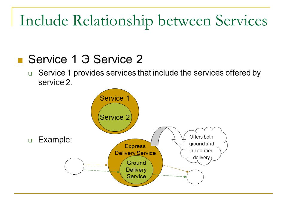 Include Relationship between Services Service 1 Э Service 2  Service 1 provides services that include the services offered by service 2.