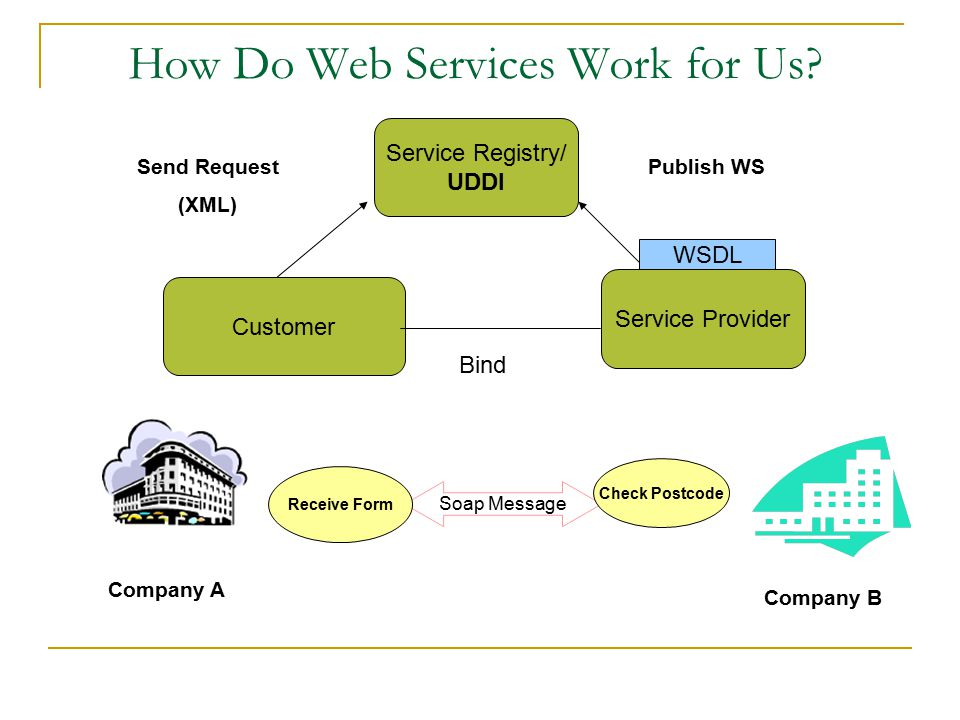 How Do Web Services Work for Us.