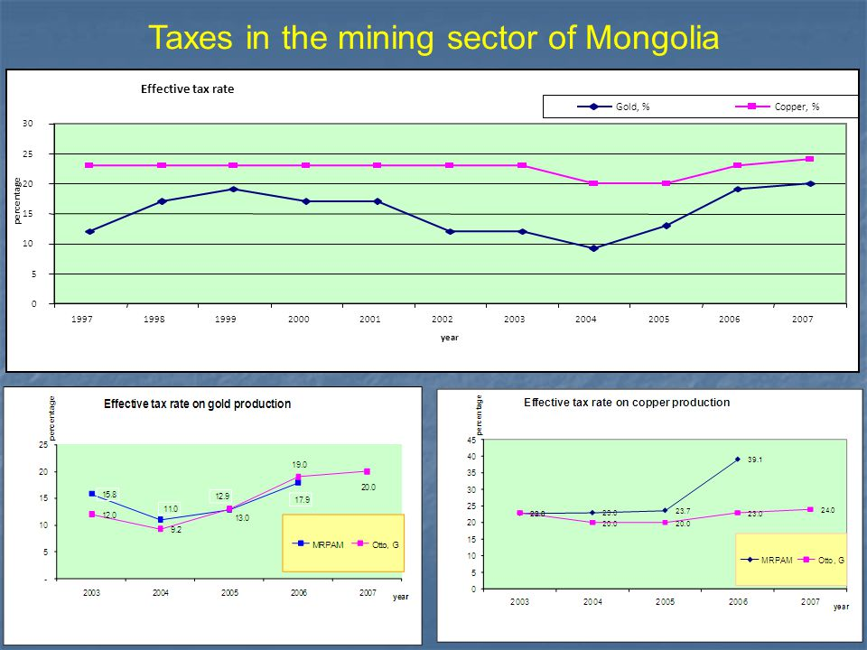 16 Taxes in the mining sector of Mongolia Effective tax rate 0 5 10 15 20 25 30 19971998199920002001200220032004200520062007 year percentage Gold, %Co