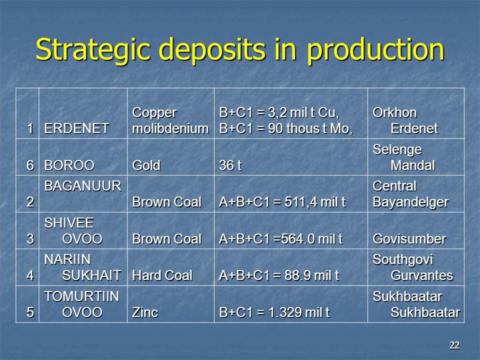 22 Strategic deposits in production 1ERDENETCoppermolibdenium B+C1 = 3,2 mil t Cu, B+C1 = 90 thous t Mo, Orkhon Erdenet 6BOROOGold 36 t Selenge Mandal