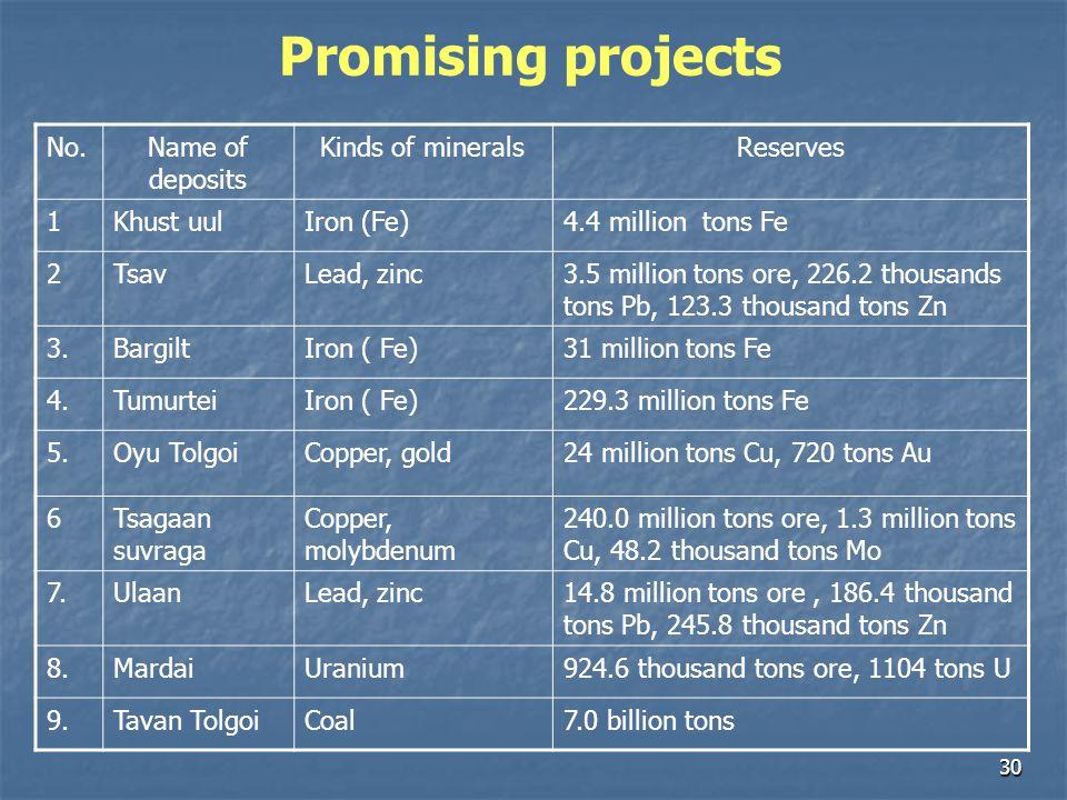 30 No.Name of deposits Kinds of mineralsReserves 1Khust uulIron (Fe)4.4 million tons Fe 2TsavLead, zinc3.5 million tons ore, 226.2 thousands tons Pb,