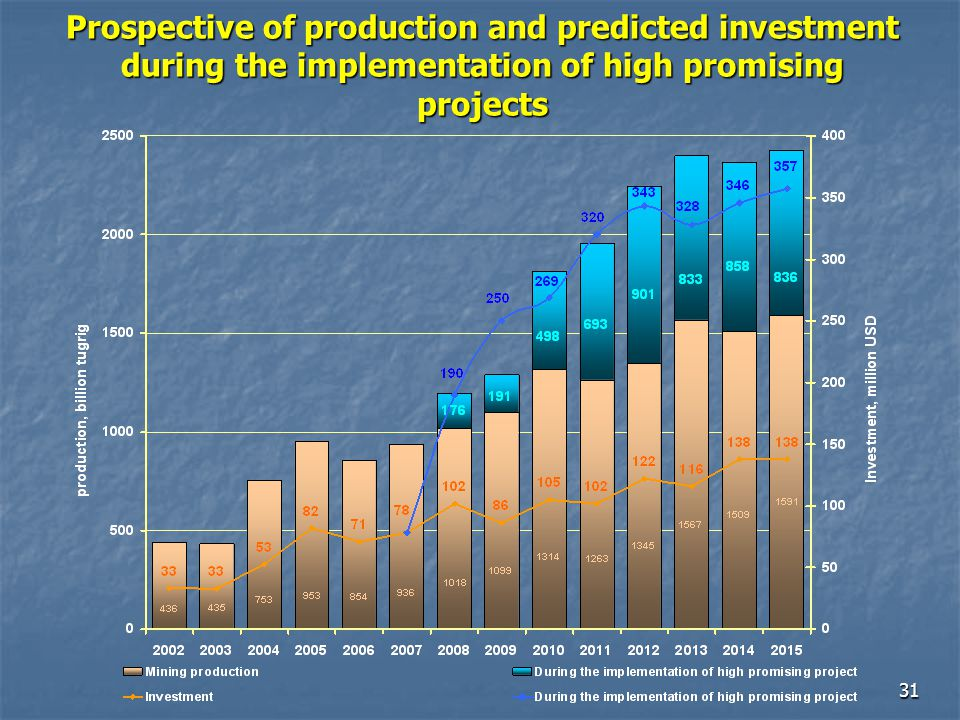 31 Prospective of production and predicted investment during the implementation of high promising projects