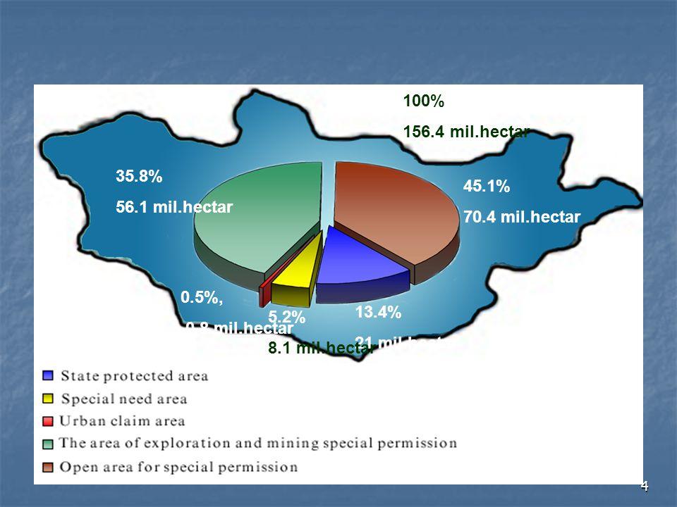 4 35.8% 56.1 mil.hectar 45.1% 70.4 mil.hectar 13.4% 21 mil.hectar 5.2% 8.1 mil.hectar 0.5%, 0.8 mil.hectar 100% 156.4 mil.hectar