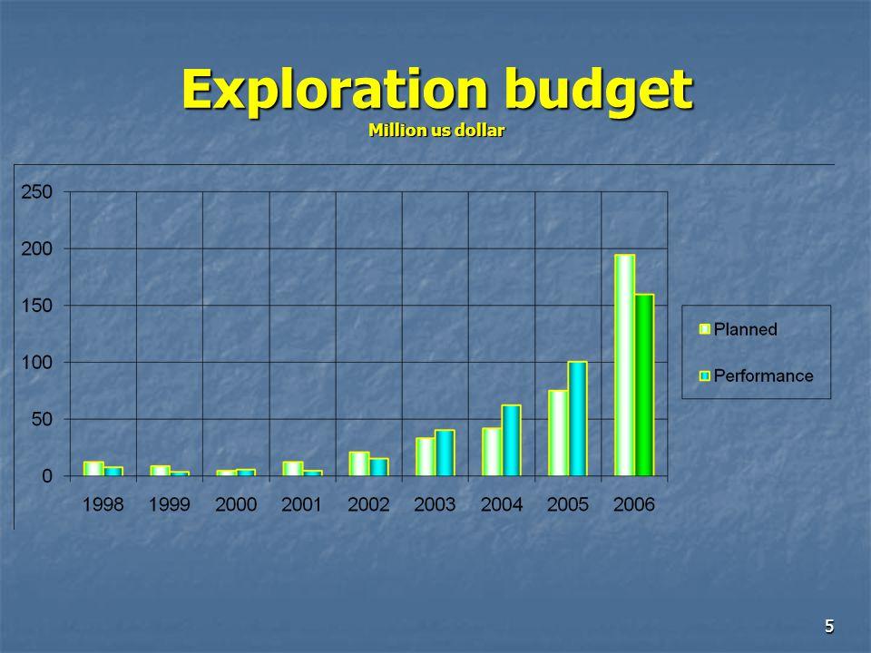 5 Exploration budget Million us dollar