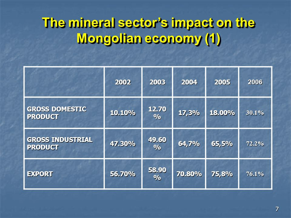 8 Production and Investment in Mining Production and Investment in Mining Preliminary estimations by MRPAM