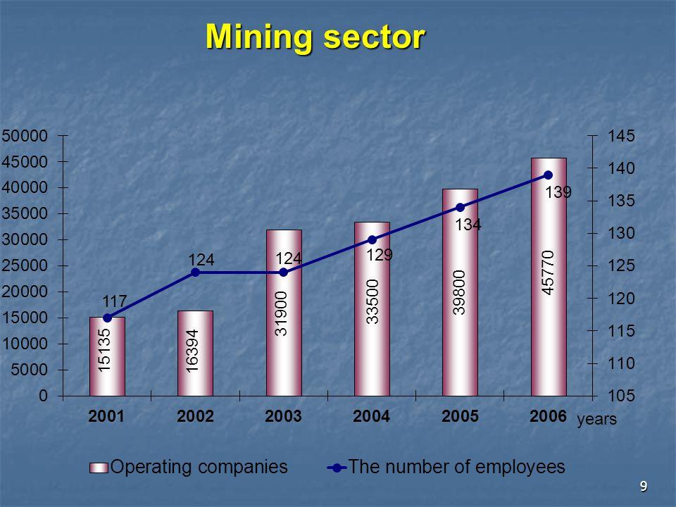 30 No.Name of deposits Kinds of mineralsReserves 1Khust uulIron (Fe)4.4 million tons Fe 2TsavLead, zinc3.5 million tons ore, 226.2 thousands tons Pb, 123.3 thousand tons Zn 3.BargiltIron ( Fe)31 million tons Fe 4.TumurteiIron ( Fe)229.3 million tons Fe 5.Oyu TolgoiCopper, gold24 million tons Cu, 720 tons Au 6Tsagaan suvraga Copper, molybdenum 240.0 million tons ore, 1.3 million tons Cu, 48.2 thousand tons Mo 7.UlaanLead, zinc14.8 million tons ore, 186.4 thousand tons Pb, 245.8 thousand tons Zn 8.MardaiUranium924.6 thousand tons ore, 1104 tons U 9.Tavan TolgoiCoal7.0 billion tons Promising projects