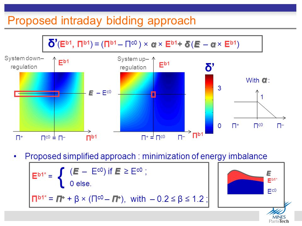 Proposed intraday bidding approach α δE α δ' (E b1, Π b1 ) = (Π b1 – Π c0 ) × α × E b1 + δ (E – α × E b1 ) E b1 Π b1 Π+Π+ E E – E c0 System down– regulation System up– regulation E b1 Π b1 Π c0 = Π – Π–Π– 0 3 α With α : Π+Π+ Π c0 Π–Π– 1 Π + = Π c0 δ'δ' Proposed simplified approach : minimization of energy imbalance Π + Π + Π b1* = Π + + β × (Π c0 – Π + ), with – 0.2 ≤ β ≤ 1.2 ; { E E (E – E c0 ) if E ≥ E c0 ; 0 else.