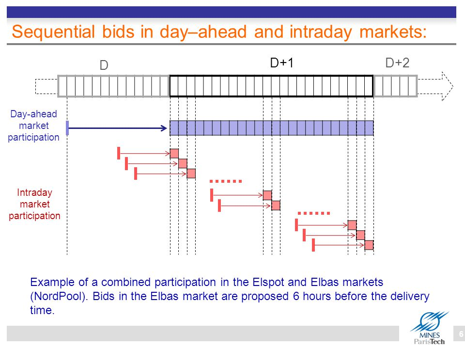 Model of the participation in the day–ahead market Bid ( price-taker ) Market settlement  Contract Quantity: E b0 = P pred × ΔtQuantity: E c0 = E b0 Price : Π b0 = 0Price : Π c0 = Π c0 market Day–ahead bid [E b0,Π b0 ] : –Price taker hypothesis : price independent bid, at zero price; –Bid quantity based on the available wind power forecast.