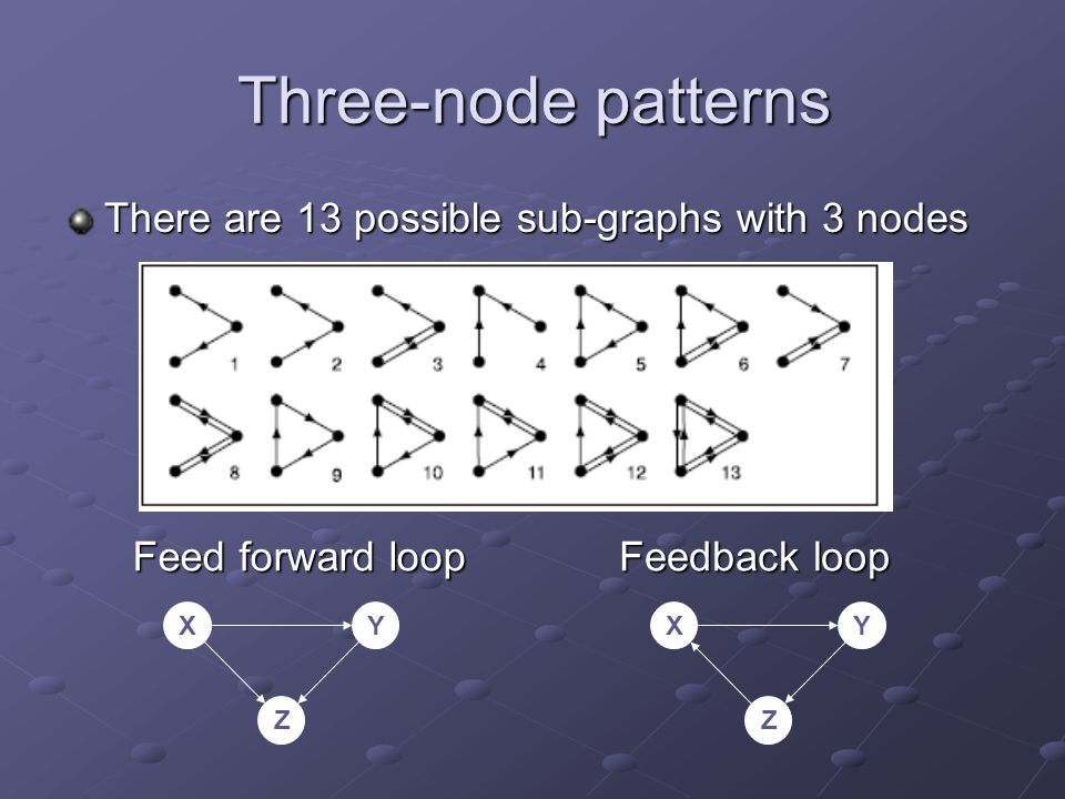 Three-node patterns There are 13 possible sub-graphs with 3 nodes Feed forward loop XY Z Feedback loop XY Z