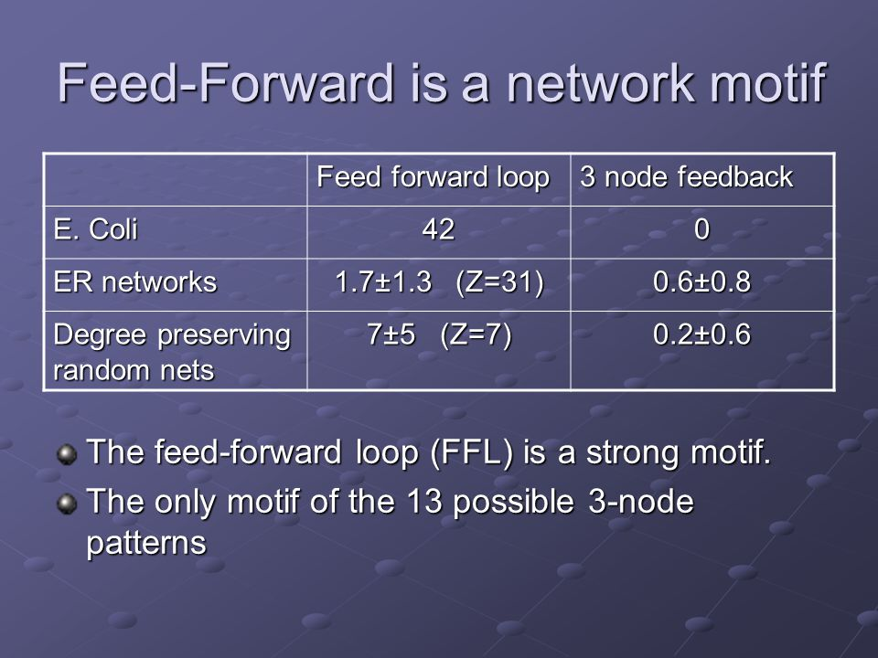 Feed-Forward is a network motif The feed-forward loop (FFL) is a strong motif. The only motif of the 13 possible 3-node patterns 3 node feedback Feed