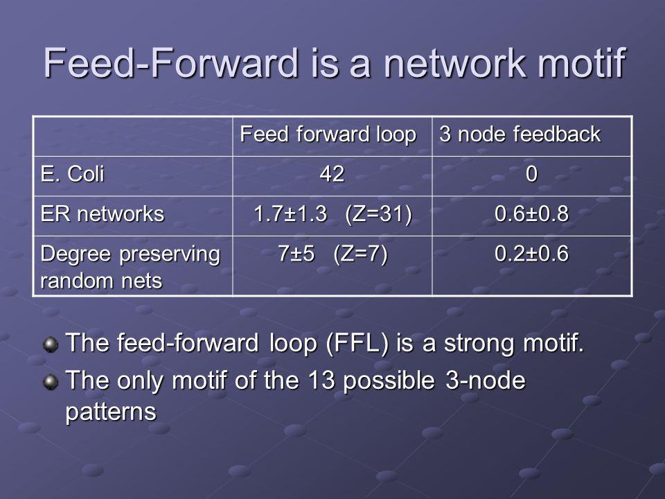 Feed-Forward is a network motif The feed-forward loop (FFL) is a strong motif.