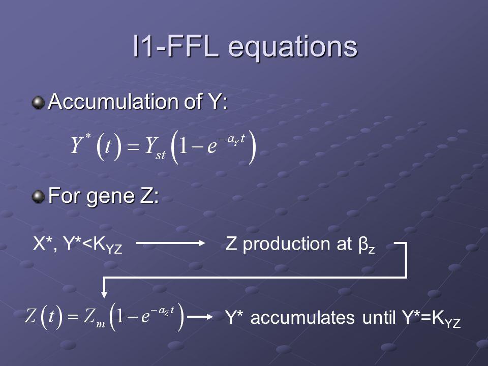 I1-FFL equations Accumulation of Y: For gene Z: X*, Y*<K YZ Z production at β z Y* accumulates until Y*=K YZ