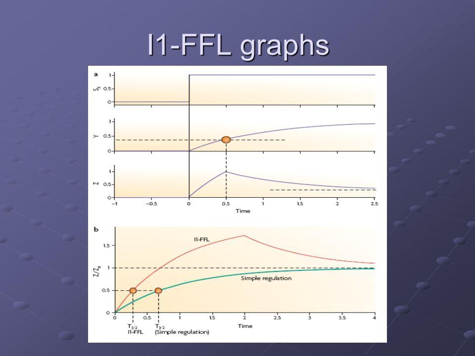 I1-FFL graphs