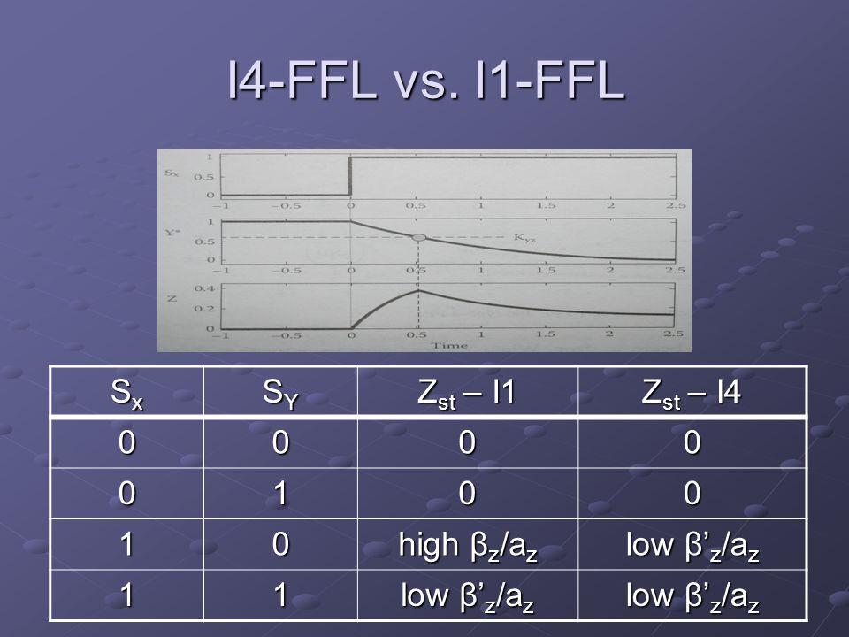 I4-FFL vs. I1-FFL Z st – I4 Z st – I1 SYSYSYSY SxSxSxSx 0000 0010 low β' z /a z high β z /a z 01 low β' z /a z 11
