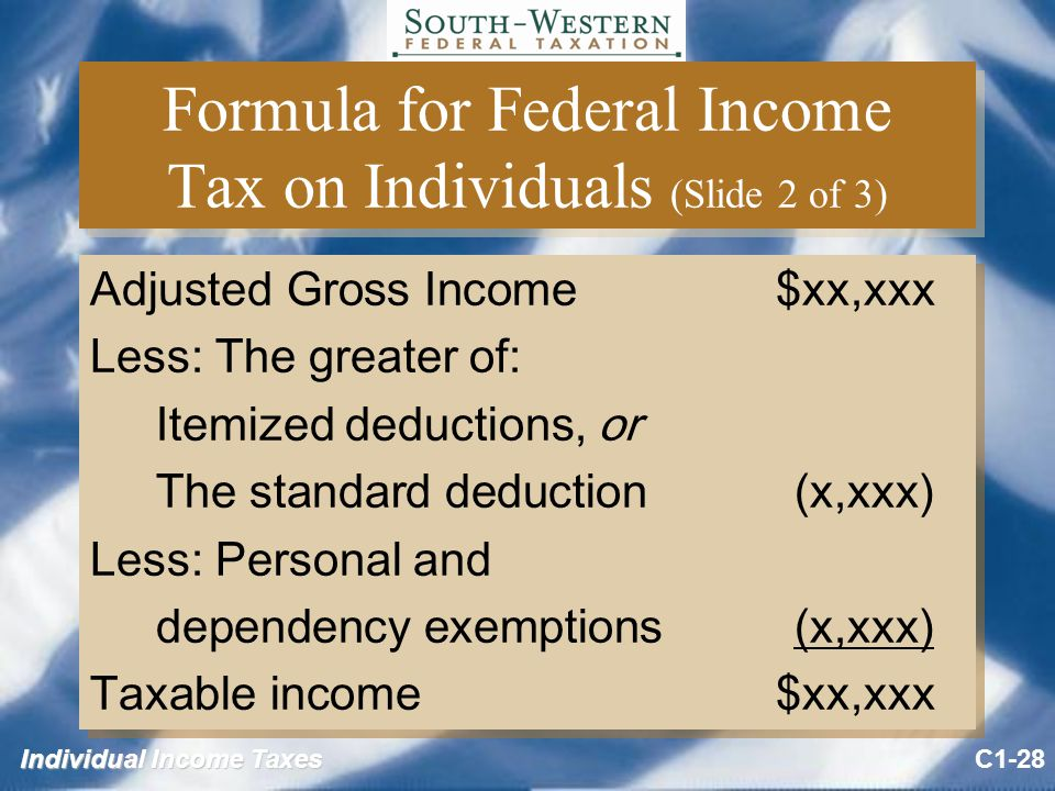 Individual Income Taxes Formula for Federal Income Tax on Individuals (Slide 2 of 3) Adjusted Gross Income $xx,xxx Less: The greater of: Itemized deductions, or The standard deduction (x,xxx) Less: Personal and dependency exemptions (x,xxx) Taxable income $xx,xxx Adjusted Gross Income $xx,xxx Less: The greater of: Itemized deductions, or The standard deduction (x,xxx) Less: Personal and dependency exemptions (x,xxx) Taxable income $xx,xxx C1-28