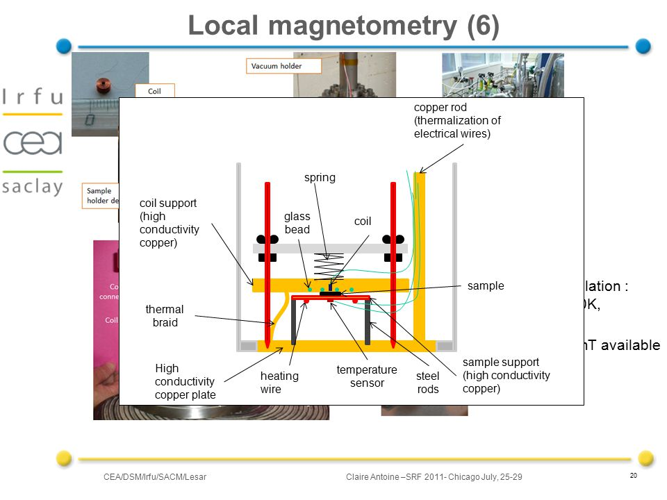 CEA/DSM/Irfu/SACM/LesarClaire Antoine –SRF 2011- Chicago July, 25-29 20 Local magnetometry (6) thermal regulation : 1.6 K <Tp°< 40K, automated 100 to 200 mT available High conductivity copper plate steel rods thermal braid coil support (high conductivity copper) sample sample support (high conductivity copper) spring heating wire temperature sensor glass bead coil copper rod (thermalization of electrical wires)