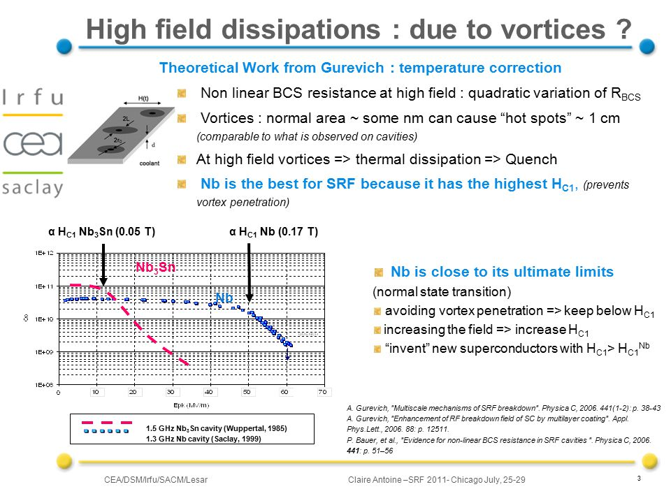 CEA/DSM/Irfu/SACM/LesarClaire Antoine –SRF 2011- Chicago July, 25-29 Theoretical Work from Gurevich : temperature correction Non linear BCS resistance at high field : quadratic variation of R BCS Vortices : normal area ~ some nm can cause hot spots ~ 1 cm (comparable to what is observed on cavities) At high field vortices => thermal dissipation => Quench Nb is the best for SRF because it has the highest H C1, (prevents vortex penetration) α H C1 Nb (0.17 T) α H C1 Nb 3 Sn (0.05 T) Nb 3 Sn Nb 1.5 GHz Nb 3 Sn cavity (Wuppertal, 1985) 1.3 GHz Nb cavity (Saclay, 1999) 3 High field dissipations : due to vortices .