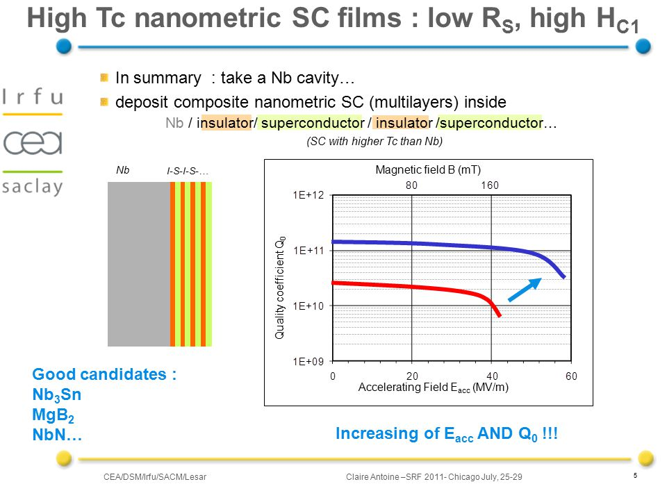 CEA/DSM/Irfu/SACM/LesarClaire Antoine –SRF 2011- Chicago July, 25-29 5 High Tc nanometric SC films : low R S, high H C1 Accelerating Field E acc (MV/m) Magnetic field B (mT) Quality coefficient Q 0 In summary : take a Nb cavity… deposit composite nanometric SC (multilayers) inside Nb / insulator/ superconductor / insulator /superconductor… (SC with higher Tc than Nb) Increasing of E acc AND Q 0 !!.