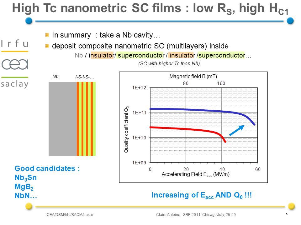 CEA/DSM/Irfu/SACM/LesarClaire Antoine –SRF 2011- Chicago July, 25-29 16 Local magnetometry (3) SL sample : 250 nm Nb + 14 nm MgO + 25 nm NbN 8.90K < Tp° < 16K : behavior ~ NbN alone Tp° B C1 SL >> B C1 Nb