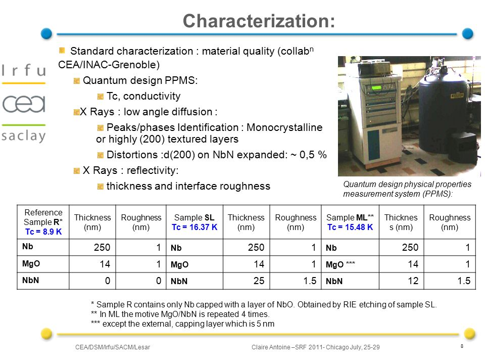 CEA/DSM/Irfu/SACM/LesarClaire Antoine –SRF 2011- Chicago July, 25-29 8 Characterization: Reference Sample R* Tc = 8.9 K Thickness (nm) Roughness (nm) Sample SL Tc = 16.37 K Thickness (nm) Roughness (nm) Sample ML** Tc = 15.48 K Thicknes s (nm) Roughness (nm) Nb 2501 Nb 2501 Nb 2501 MgO 141 MgO 141 MgO *** 141 NbN 00 251.5 NbN 121.5 * Sample R contains only Nb capped with a layer of NbO.