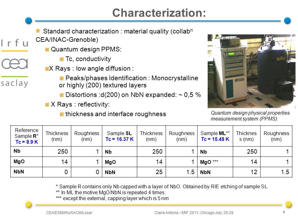 CEA/DSM/Irfu/SACM/LesarClaire Antoine –SRF 2011- Chicago July, 25-29 29 Rappels sur les principaux supras MatériauT C (K)  n (µWcm) H C (Tesla)* H C1 (Tesla)* H C2 (Tesla)* L (nm)* Type Pb7,1 0,08n.a.