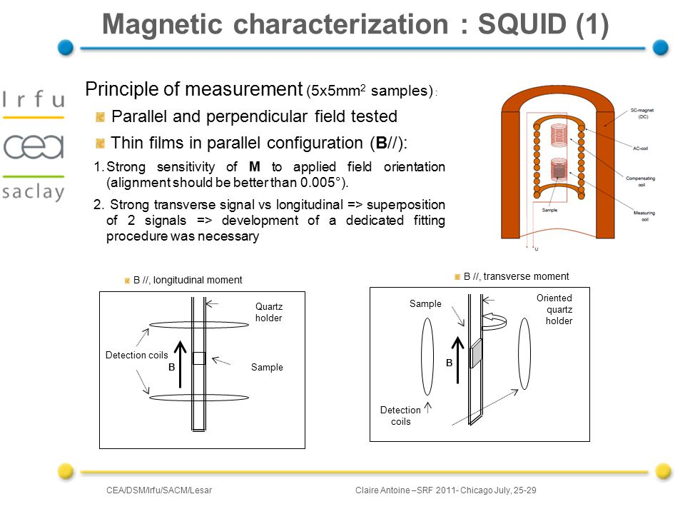 CEA/DSM/Irfu/SACM/LesarClaire Antoine –SRF 2011- Chicago July, 25-29 Magnetic characterization : SQUID (1) B Detection coils Sample Quartz holder B //, longitudinal moment B Detection coils Sample Oriented quartz holder B //, transverse moment Principle of measurement (5x5mm 2 samples) : Parallel and perpendicular field tested Thin films in parallel configuration (B//): 1.Strong sensitivity of M to applied field orientation (alignment should be better than 0.005°).