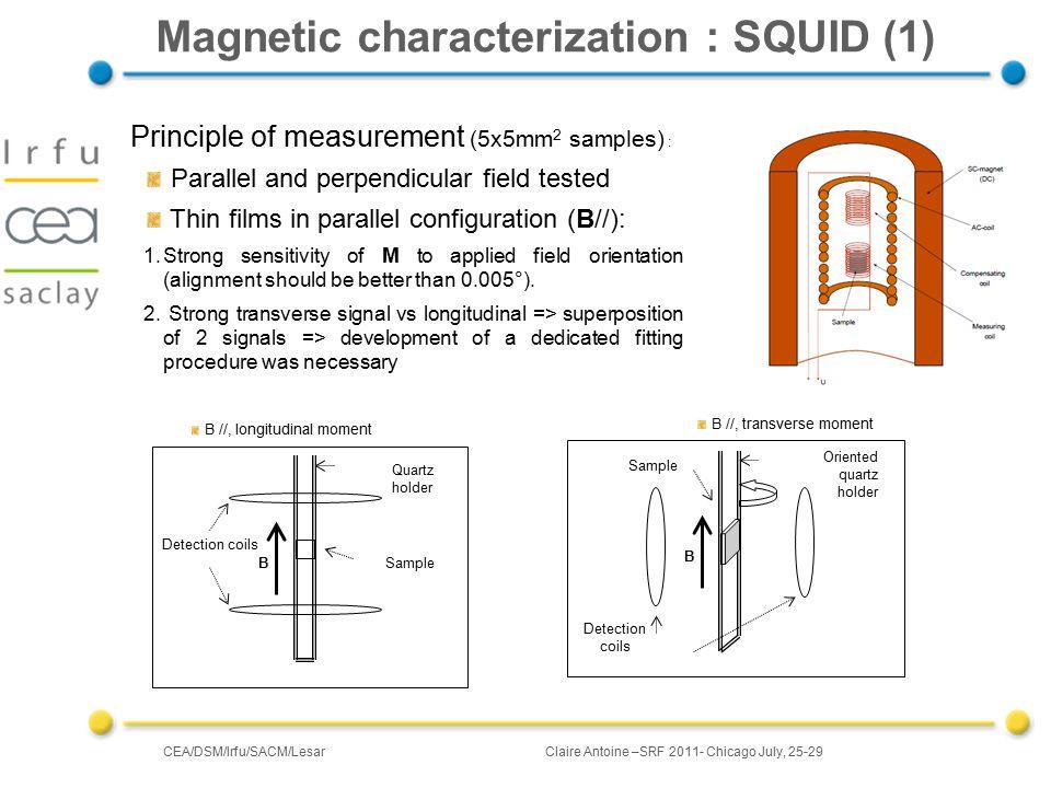 CEA/DSM/Irfu/SACM/LesarClaire Antoine –SRF 2011- Chicago July, 25-29 SQUID (2) : references @ 4.5 K Nb (250 nm) : NbN (30 nm) Elemental layers : isotropic.