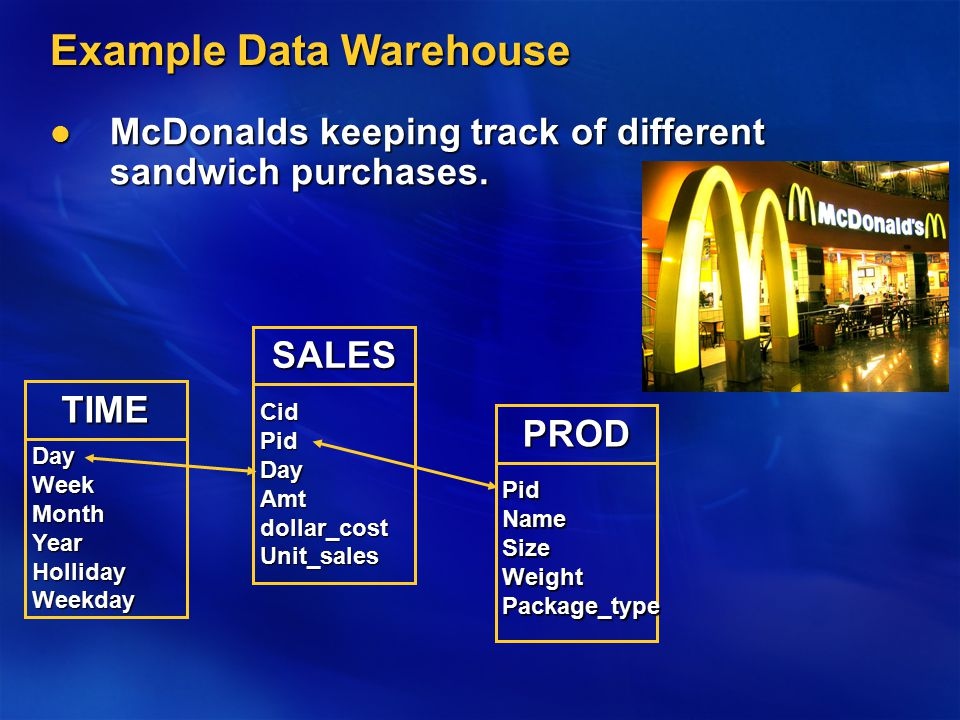 Example Data Warehouse McDonalds keeping track of different sandwich purchases.