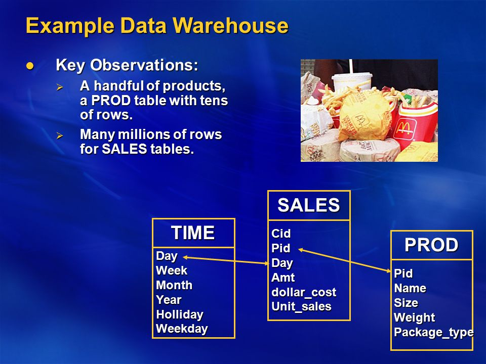 Example Data Warehouse Key Observations: Key Observations:  A handful of products, a PROD table with tens of rows.  Many millions of rows for SALES