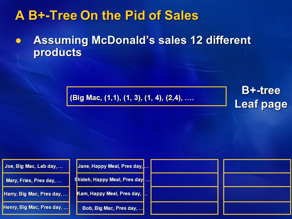 A B+-Tree On the Pid of Sales Assuming McDonald's sales 12 different products Assuming McDonald's sales 12 different products Joe, Big Mac, Lab day, …