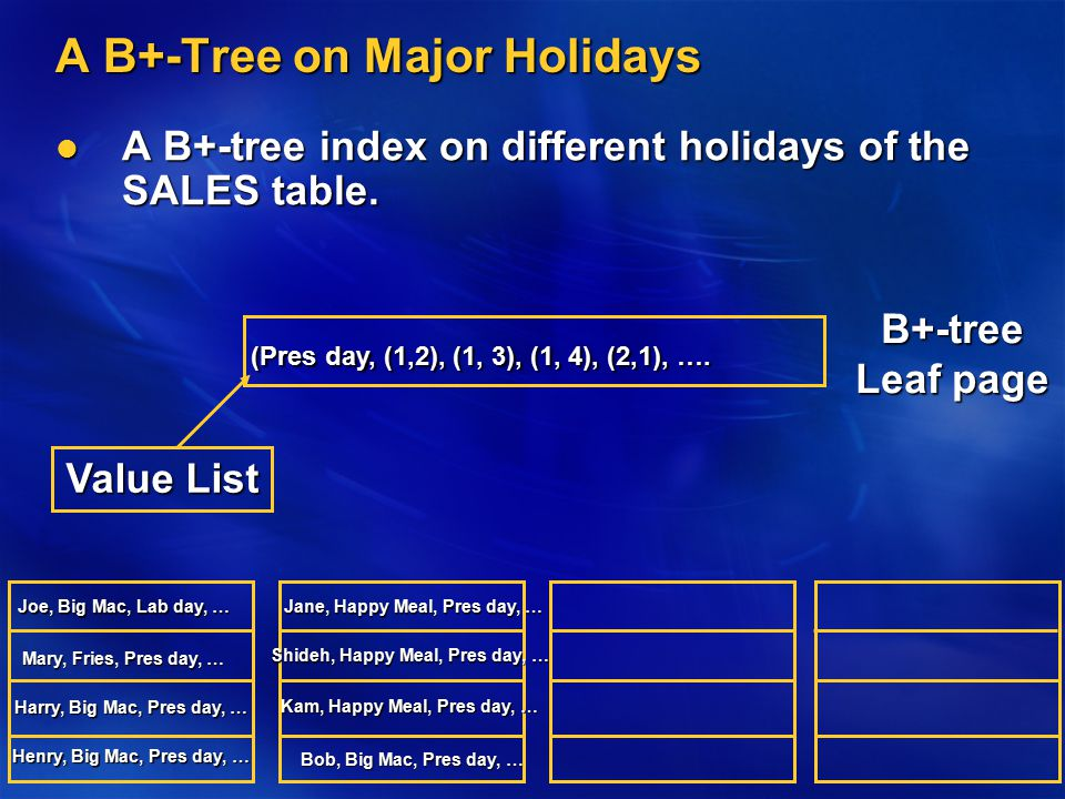 A B+-Tree on Major Holidays A B+-tree index on different holidays of the SALES table. A B+-tree index on different holidays of the SALES table. Joe, B