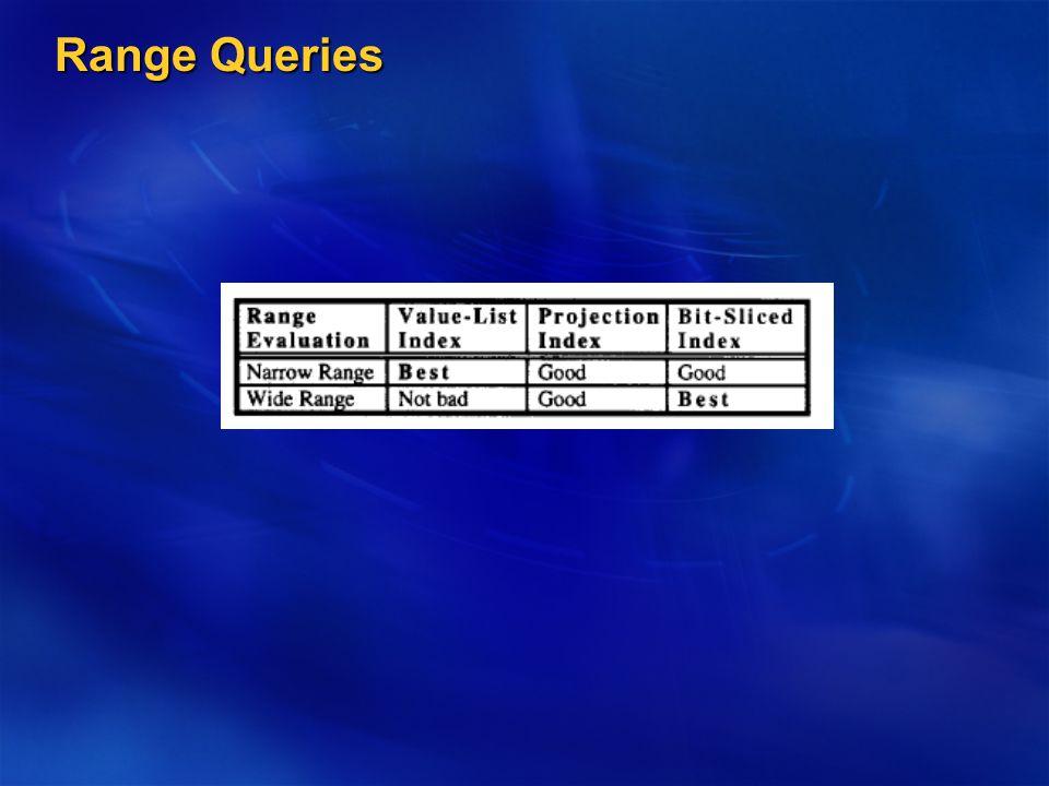 Range Queries