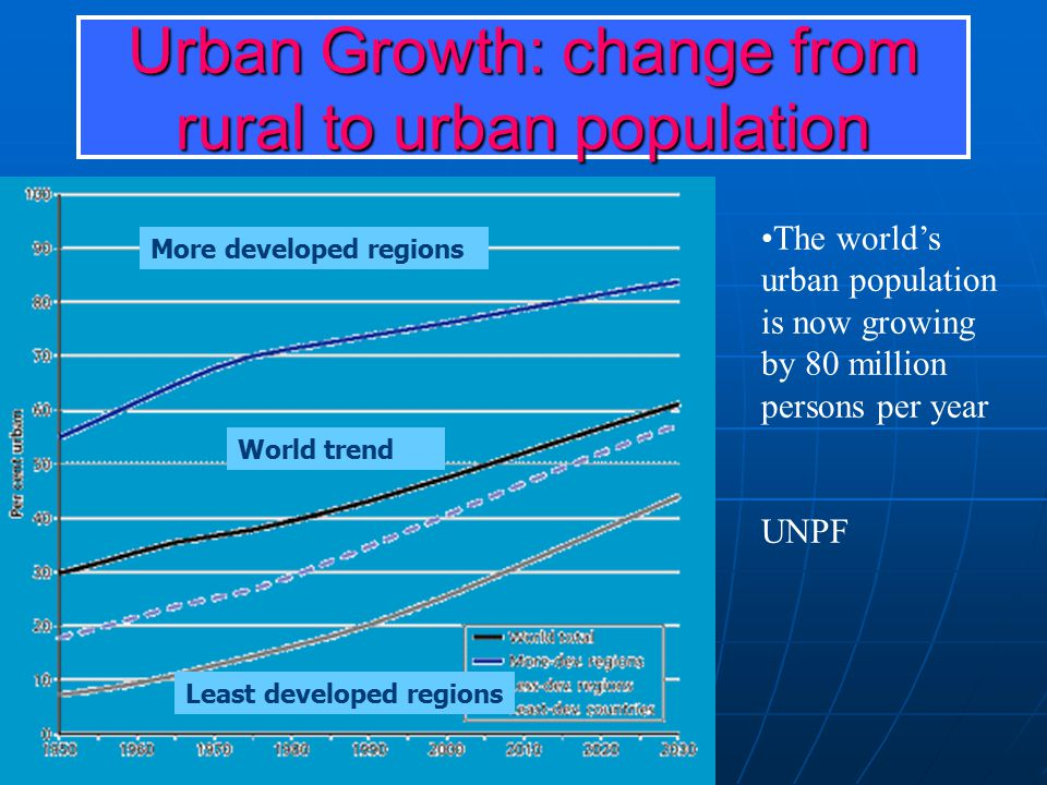 Urban Growth: change from rural to urban population The world's urban population is now growing by 80 million persons per year UNPF World trend More d