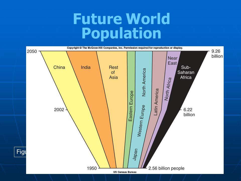 Future World Population Figure 1.12