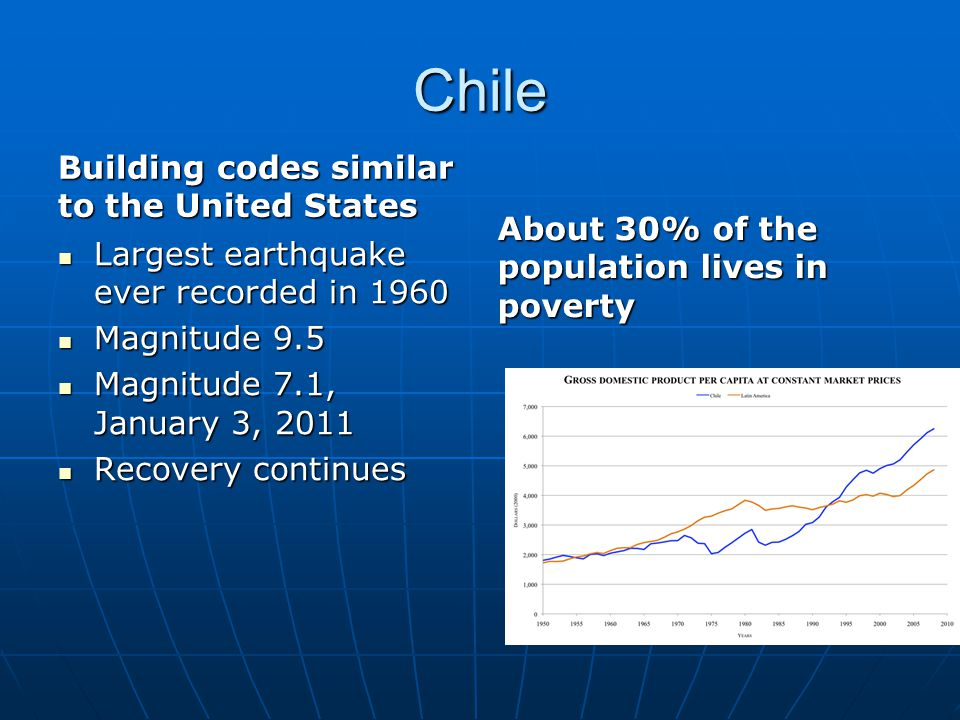 Chile Building codes similar to the United States Largest earthquake ever recorded in 1960 Largest earthquake ever recorded in 1960 Magnitude 9.5 Magn