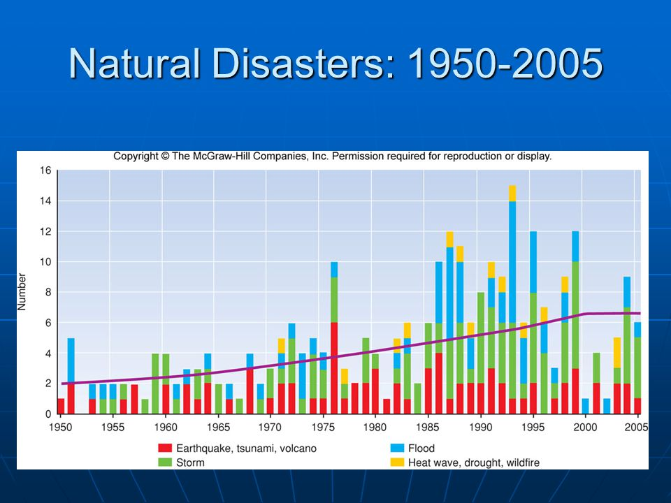 Natural Disasters: 1950-2005