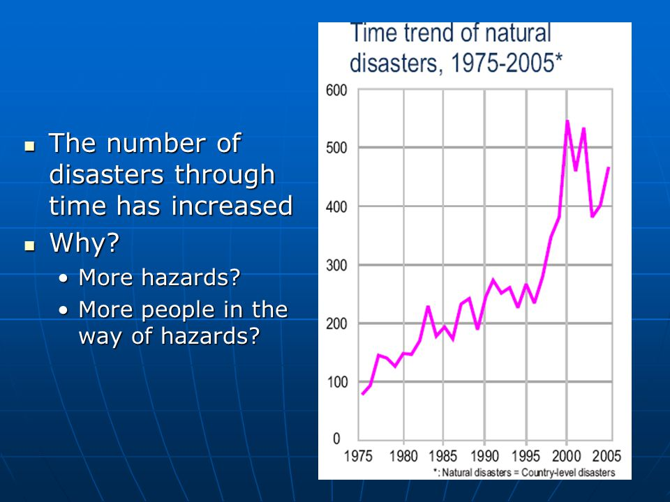 The number of disasters through time has increased The number of disasters through time has increased Why? Why? More hazards?More hazards? More people