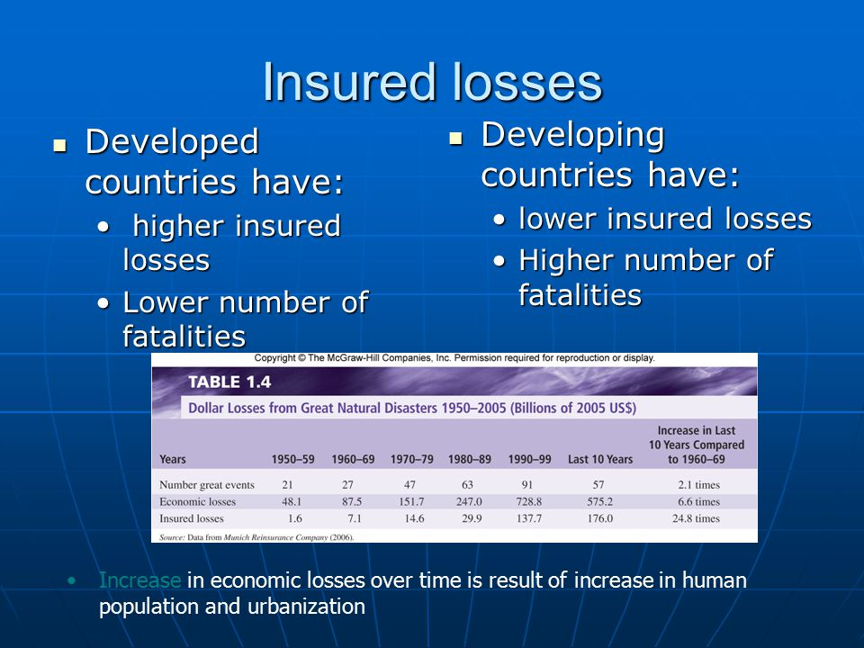 Insured losses Developed countries have: Developed countries have: higher insured losses higher insured losses Lower number of fatalitiesLower number