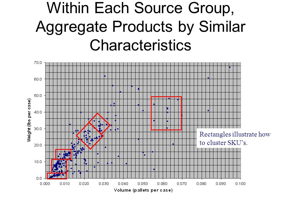 Within Each Source Group, Aggregate Products by Similar Characteristics Rectangles illustrate how to cluster SKU's.