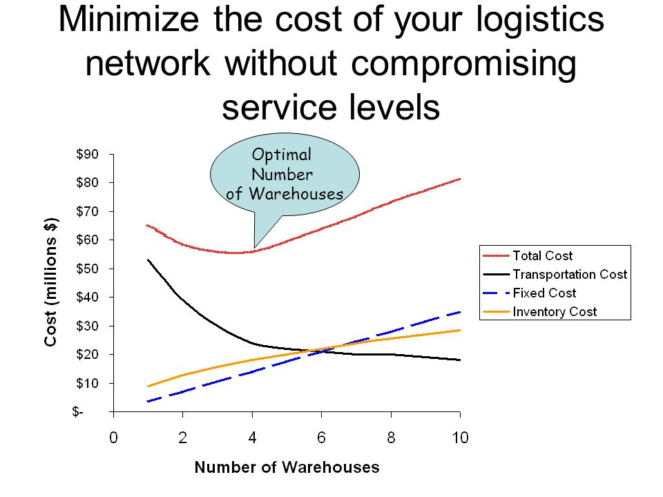 Minimize the cost of your logistics network without compromising service levels Optimal Number of Warehouses