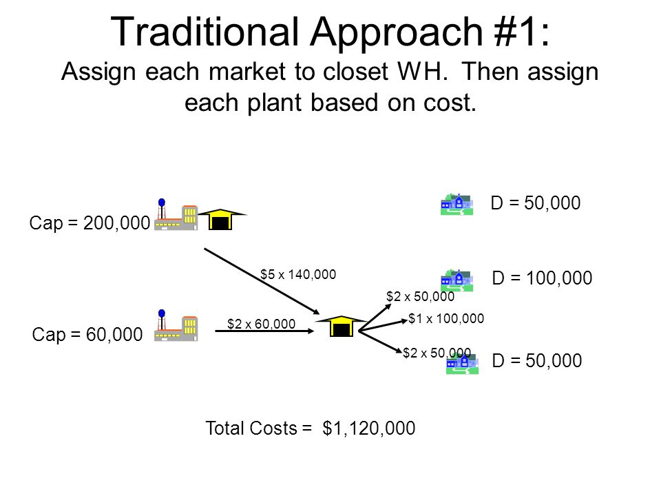 Traditional Approach #1: Assign each market to closet WH. Then assign each plant based on cost. D = 50,000 D = 100,000 D = 50,000 Cap = 60,000 Cap = 2