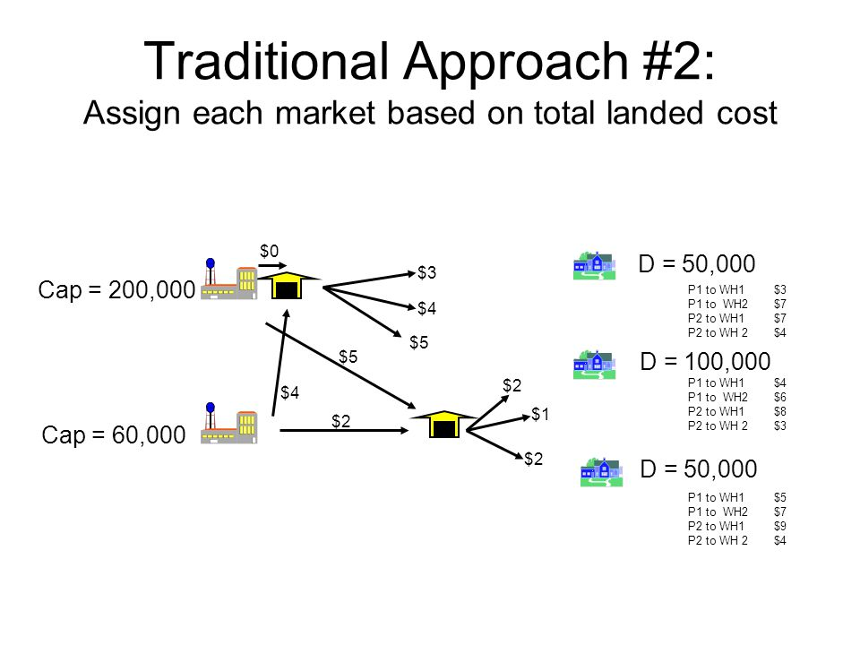 Traditional Approach #2: Assign each market based on total landed cost D = 50,000 D = 100,000 D = 50,000 Cap = 60,000 Cap = 200,000 $4 $5 $2 $3 $4 $5