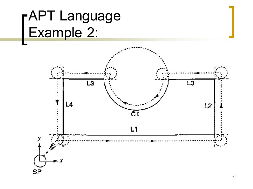 41 APT Language Example 2:
